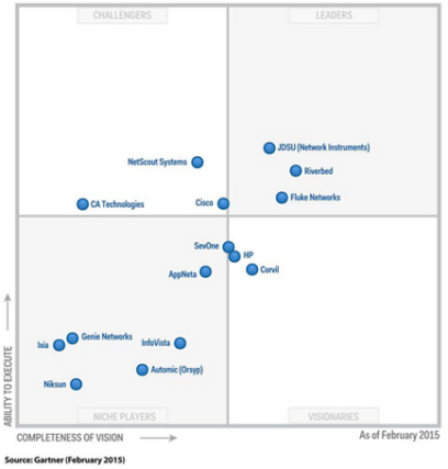 Magic Quadrant for Network Performance Monitoring and Diagnostics-2